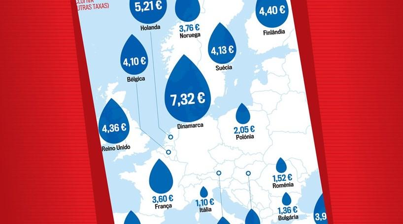 Preço do metro cúbico de água na Europa