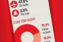 Perfil do turista que visitou Portugal em 2016
