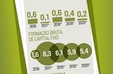Crescimento da economia abranda até 2020