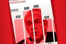 Governo tem 'saco azul' de 495 milhões de euros
