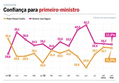 sondagem, Aximage, eleições autárquicas, 2013, autarquias, candidatos