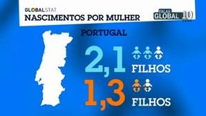 Mulheres portuguesas têm em média de 1,3 filhos