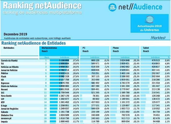 CM bate recorde de audiência, lidera e é o único site com mais de 3 milhões de leitores