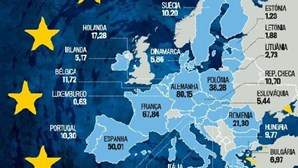 """Europa: """"Manter-nos unidos a nível supranacional é o desafio"""""""