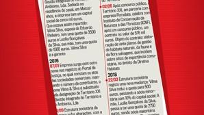 A cronologia dos negócios da família de Eduardo Pinheiro