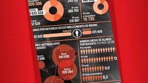 Os dados da educação em Portugal à lupa