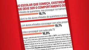 Maioria dos portugueses não quer escolas fechadas devido a surtos de Covid-19
