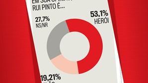 Sondagem: Portugueses consideram Rui Pinto um herói