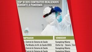 Top 10 dos contratos realizados durante a pandemia