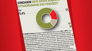 Maioria dos portugueses defende aumento extraordinário das pensões