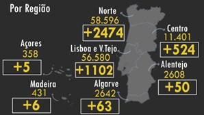 Portugal ultrapassa os 4 mil casos diários de Covid-19