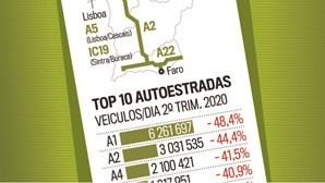 TOP 10 Autoestradas