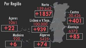 Portugal regista mais 68 mortos e 3384 infetados pela Covid-19