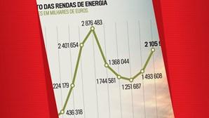 Custo das rendas da energia
