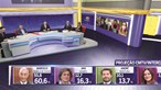 CMTV lidera audiências de informação na noite eleitoral