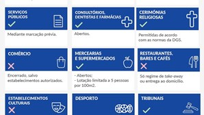 Veja todas as medidas e restrições do novo confinamento em Portugal