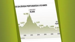 A evolução dos juros da dívida portuguesa a 10 anos