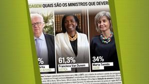 Portugueses dizem quais os ministros que deviam sair em sonagem CM/Intercampus
