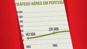 Tráfego aéreo em Portugal recua para níveis de 1998