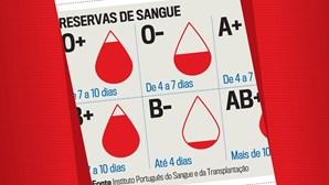 Veja como estão as reservas de sangue em Portugal