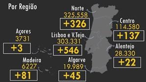 Portugal regista mais 49 mortos e 1160 infetados pela Covid-19