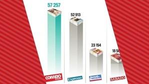 CM é líder absoluto na imprensa com quota de mercado de 62,3%