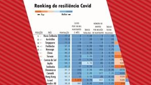 Ranking de Resiliência no combate à Covid-19