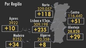 Há mais 580 pessoas recuperadas da Covid-19 em Portugal. Veja os dados