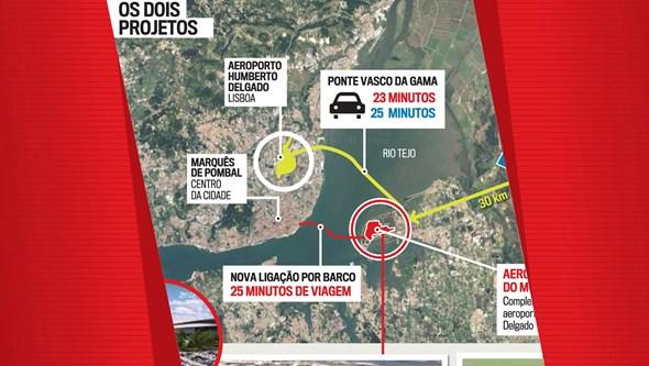 Pontos a favor e contra o aeroporto no Montijo ou em Alcochete
