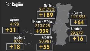Há mais 9 mortos e 602 infetados com Covid-19 em Portugal. Veja aqui os dados