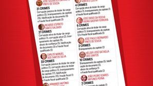 Lista de arguidos do processo Marquês