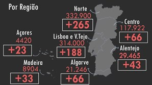 Há mais oito mortos e 684 infetados por Covid-19 em Portugal