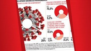 Apoios durante pandemia dividem portugueses
