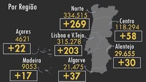 Portugal regista mais quatro mortos e 636 infetados com Covid-19