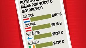 Receita fiscal anual média por veículo motorizado