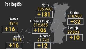 Portugal regista mais cinco mortos e 373 infetados por Covid-19