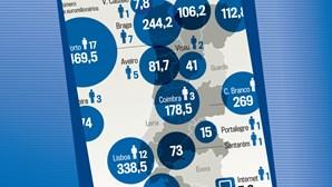 Euromilhões: Os excêntricos em Portugal