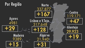 Portugal regista mais uma morte e 436 infetados por Covid-19