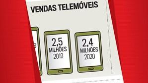 Venda de telemóveis em 2020