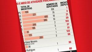 Ano e meio de atividade parlamentar, por partido