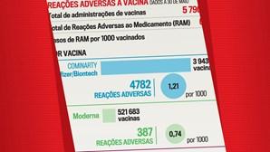 Reações adversas às vacinas Covid em Portugal