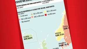 Europa está pior do que Portugal no combate à pandemia da Covid-19