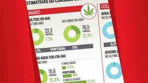 Estimativas do consumo de droga na UE