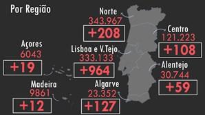 Portugal regista três mortos e 1497 infetados por Covid-19 nas últimas 24 horas