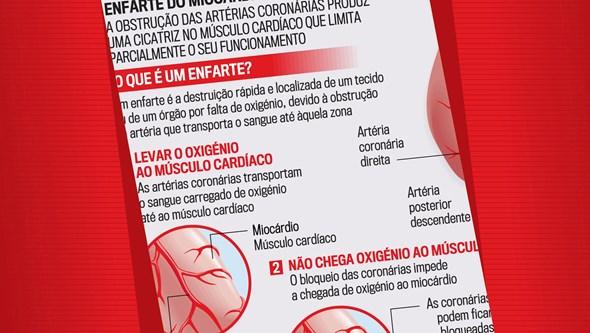 O que é um enfarte do miocárdio?