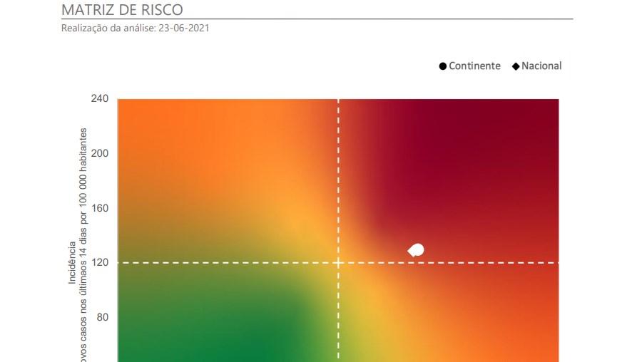 Matriz de risco da Covid-19 23/06/2021