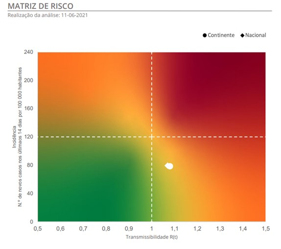 Matriz de risco da Covid-19 11/06/2021