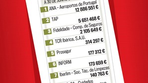 Groundforce deve mais de 16 milhões de euros