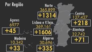 Portugal regista mais 16 mortos e 3622 novos casos de infeção por Covid-19