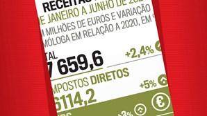 Receitas fiscais de janeiro a junho de 2021
